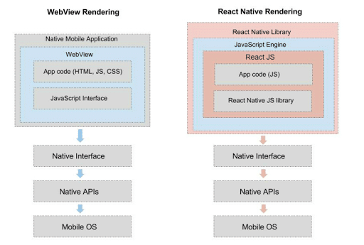Develop Mobile Applications Faster Using React Native | Armia