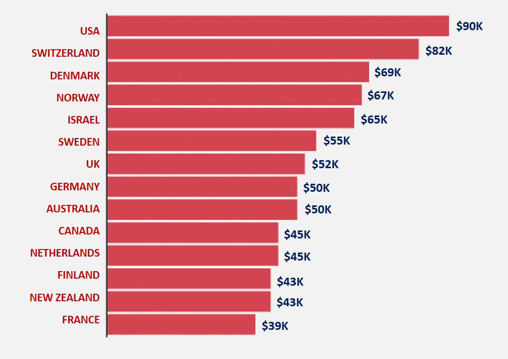 Worldwide Web Developer Salaries | Armia
