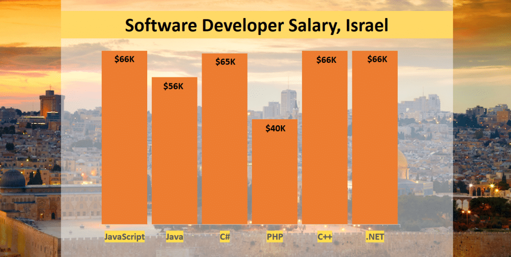 highest paid cities for software engineers