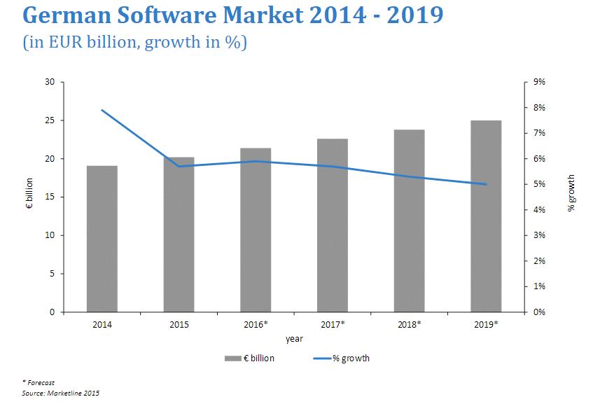 Web Developer Salary 2019 Worldwide Analysis Armia