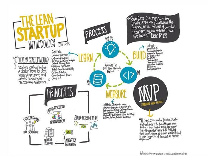 MVP Startup Methodology
